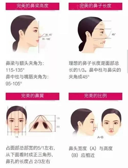 陈宇:鼻综合整形,是将鼻部结构整体进行调整,采用多项不同的手术方法